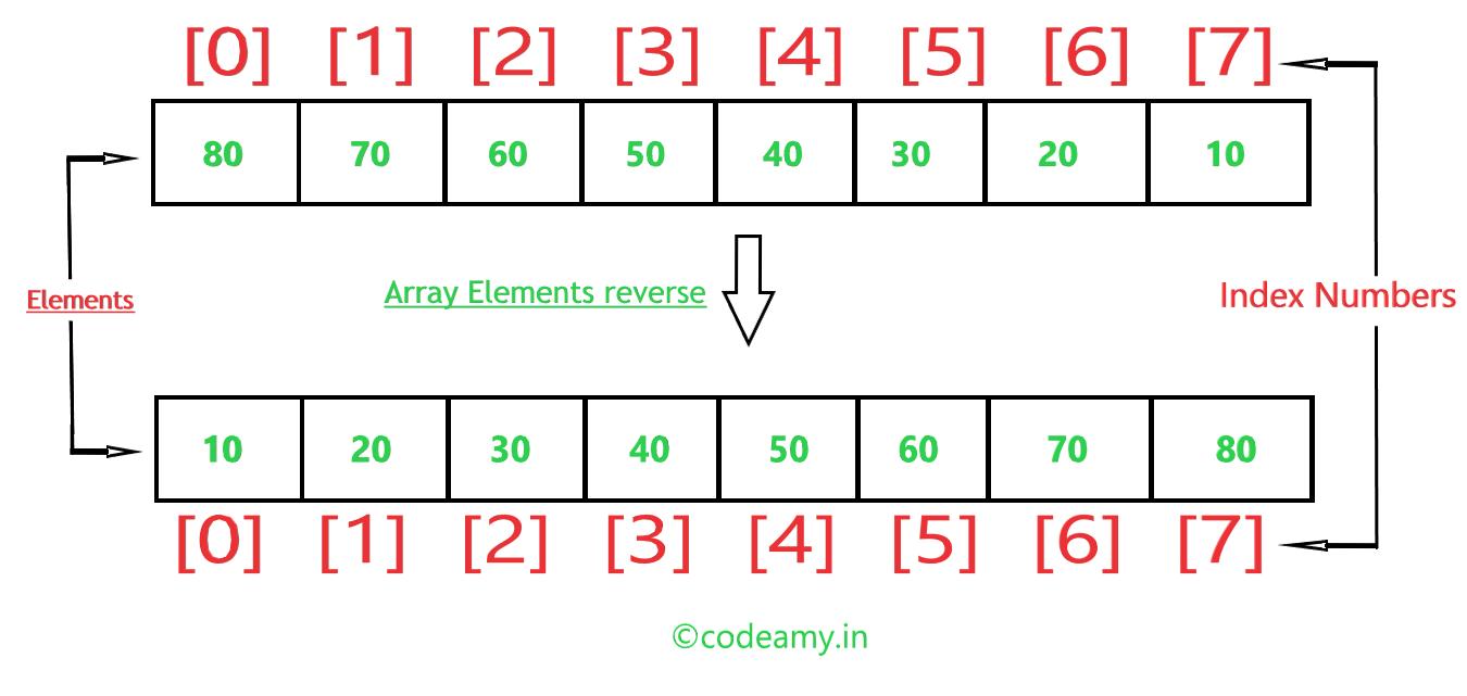 reverse array in c