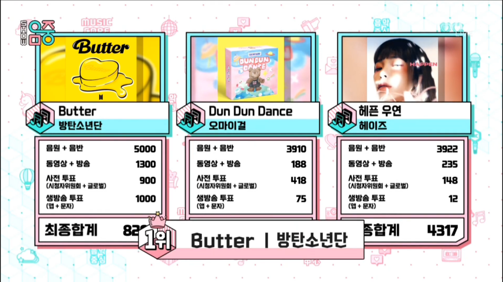 BTS Again Wins Trophy With The Song 'Butter' on 'Music Core'