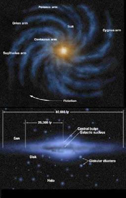 La mappatura delle stelle variabili, le mappe radio dell'idrogeno neutro e gli ammassi stellari ci danno la nostra visione attuale della forma della nostra Galassia mostrata sopra.
