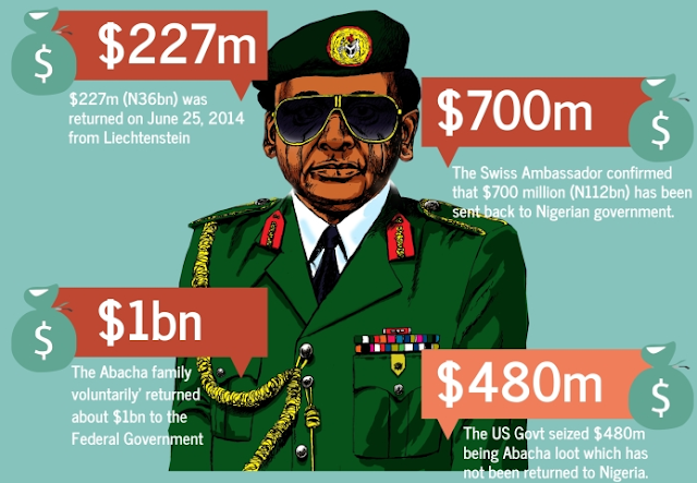 Image result for $322 million Abacha loot: Nigerian govt begins cash transfer to poor homes in July