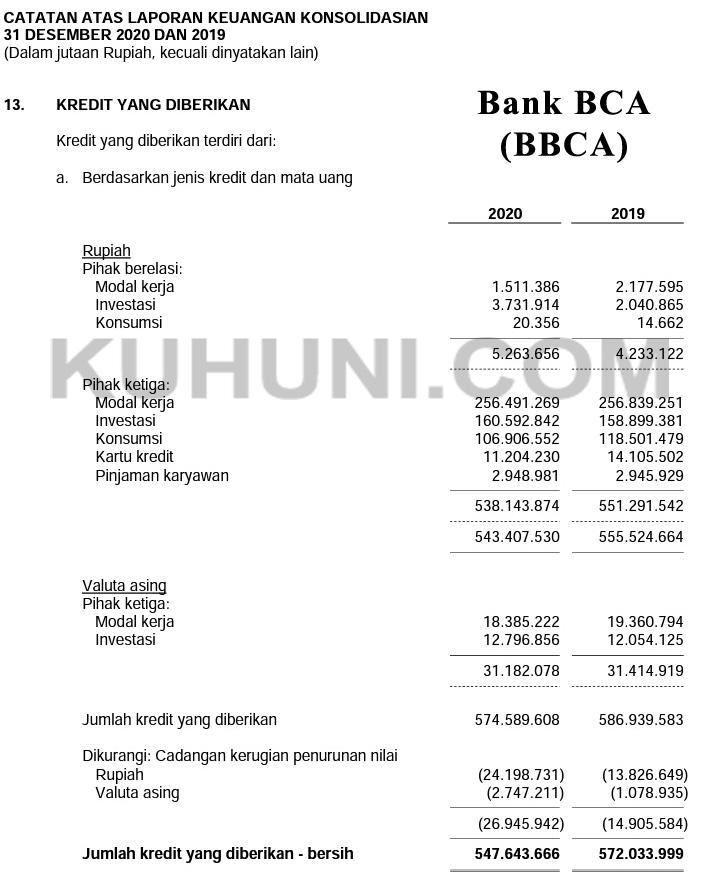 Total Kredit BBBCA