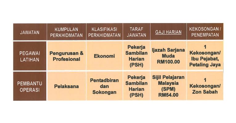 Jawatan Kosong di Institut Koperasi Malaysia