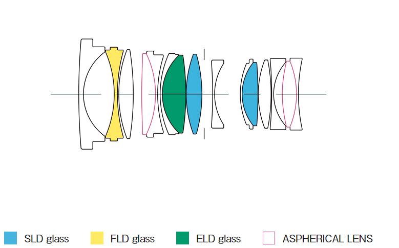 MTF-график объектива Sigma 35mm f/1.4 DG DN Art