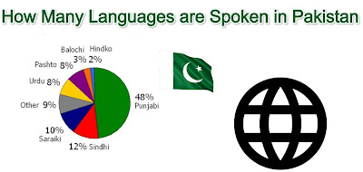 How many languages are spoken in pakistan