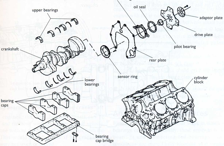 Automotive Mechanics Main Bearings Service