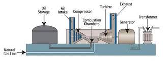 مكونات محطة التوليد الغازية ومميزاتها وعيوبها