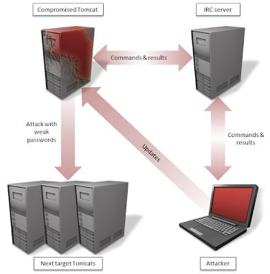 Java based backdoor malware targeting Apache Tomcat servers in the wild