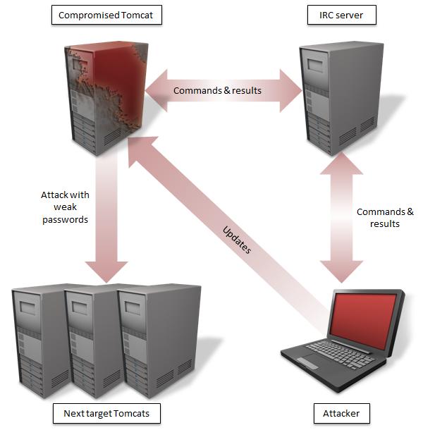 Java based Cross platform malware targeting Apache Tomcat servers in the wild