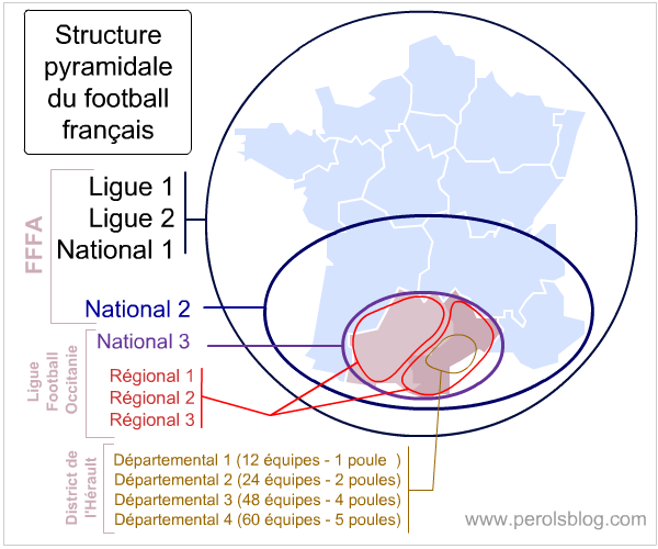 Hiérarchie du football français