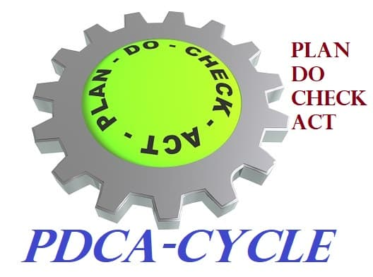 pdca cycle in hindi plan do check act kya hai;plan kya hai;do kya hai