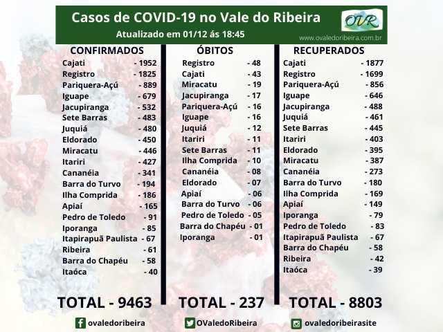 Vale do Ribeira soma 9463 casos positivos, 8803 recuperados e 237 mortes do Coronavírus - Covid-19