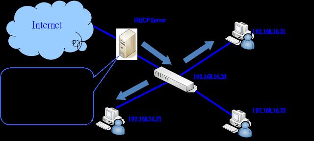 fungsi dhcp server dan client