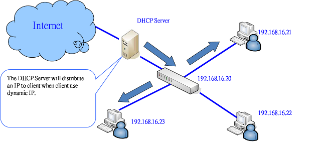 dalam dunia pendidikan materi DHCP ini biasanya diajarkan pada anak Sekolah Menengah kejuruan khususnya jurusan Pengertian DHCP dan Fungsinya Lengkap