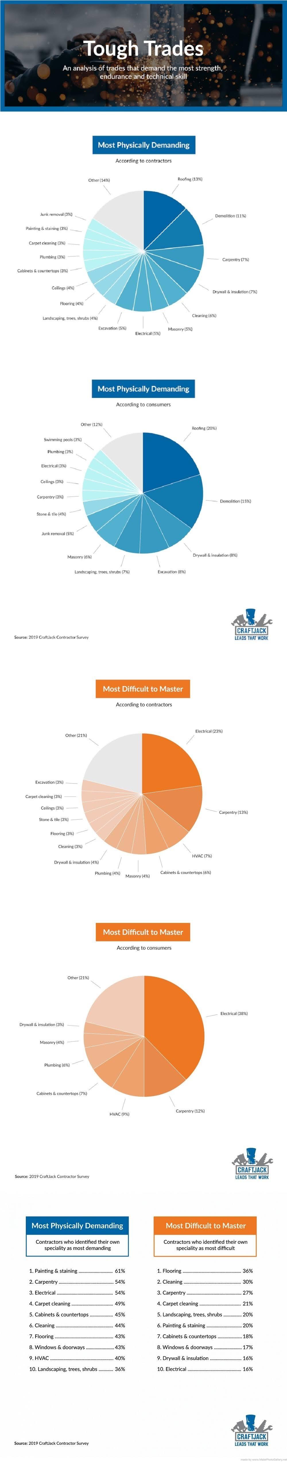 New survey ranks the hardest contactor jobs #infographic
