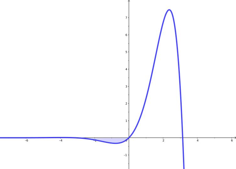 Cálculo da área sob a curva f(x) = e^x sen(x) no intervalo de -pi a 0