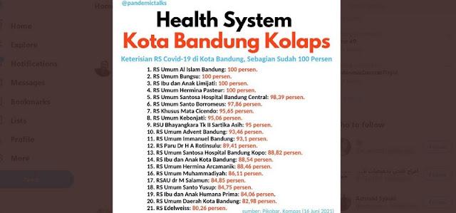 Sebagian RS Di Kota Bandung Sudah Penuh