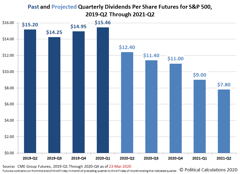 Past and Projected Quarterly Dividends Futures for the S&P 500, 2019-Q2 through 2021-Q2, Snapshot on 23 March 2020