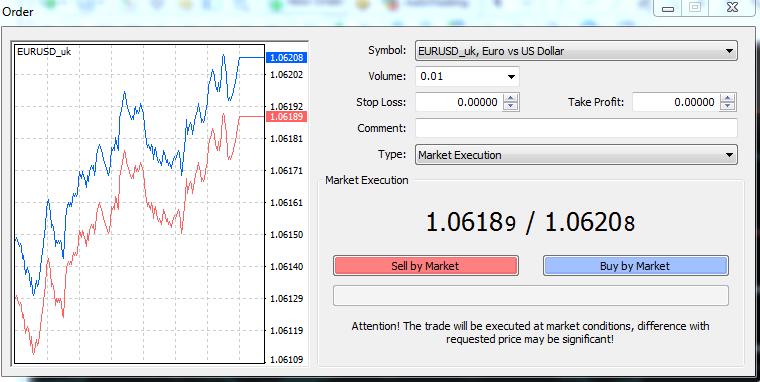 Bermain saham forex