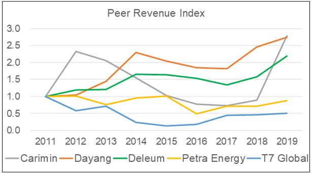 Dayang Peer Revenue Index