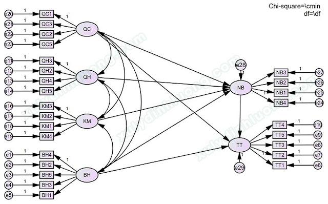 Phân tích đa nhóm Multigroup trong AMOS