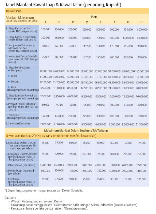 Tabel Manfaat Rawat Inap Dan Rawat Jalan Smarthealth Maxi Violet Allianz