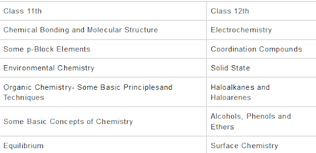 AFMC MBBS Syllabus For Chemistry