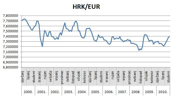 Njegova Se Vrijednost Kreće U Punom širem Rasponu Od Eura Te Možemo Vidjeti Pad Iznad 8 Kuna Za Dolar Na