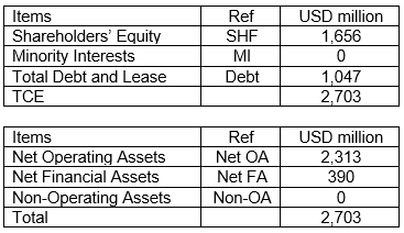 GNRC Sources and Uses of Funds