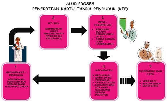 Prosedur Pembuatan KTP