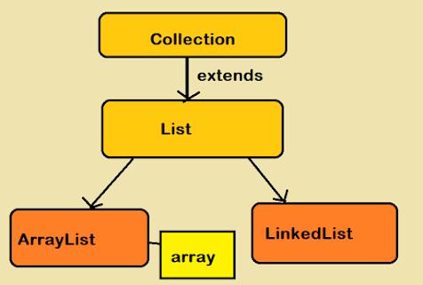 10 Examples of using ArrayList in Java - Tutorial