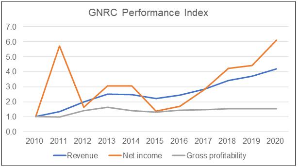GNRC Performance Index