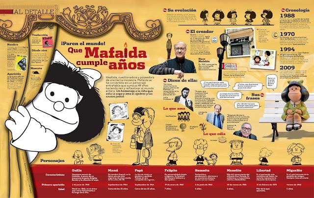 Mafalda Infografía