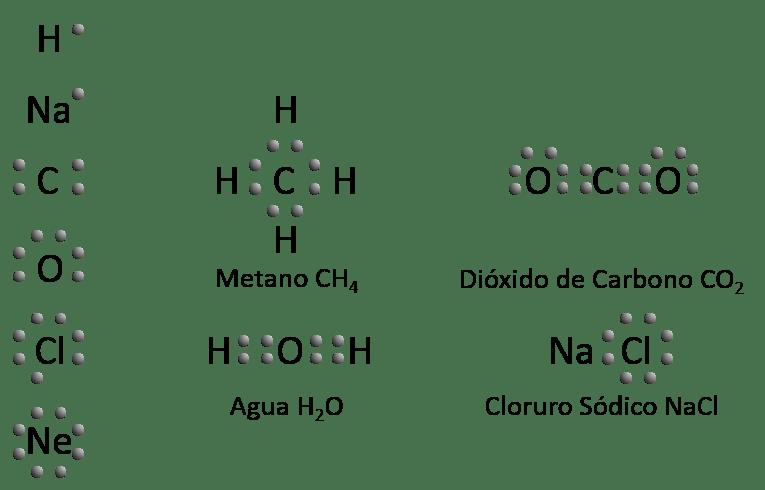 Químicas Ejemplos De Formulación