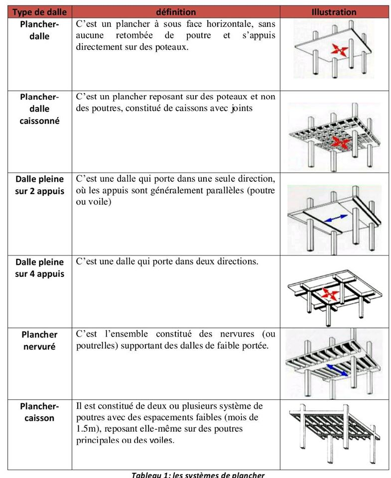Quelles Sont Les Systemes De Plancher Cours Génie Civil