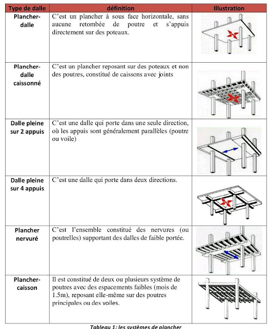 systemes plancher