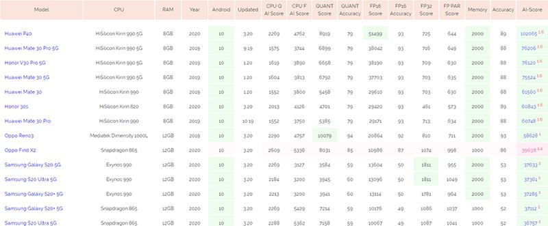 Huawei P40's monster AI score
