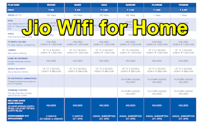 Jio Fiber for Home