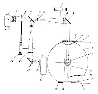 Оптическая схема шарового фотоэлектрического фотометра