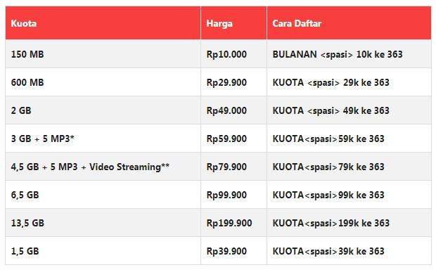 Paket Internet INDOSAT Terbaru 2019 Super Internet IM3 Bulanan