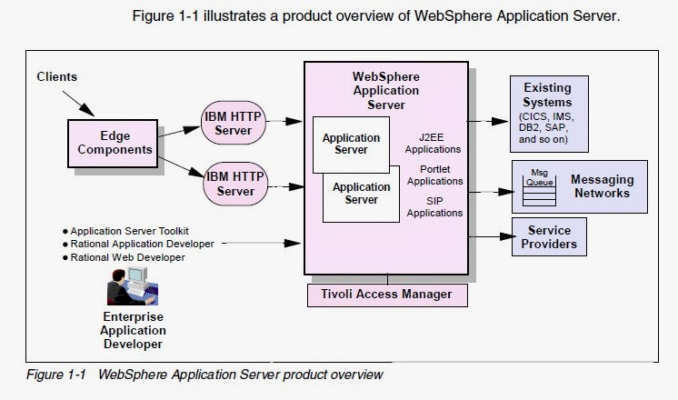 Abhishek\u0027s Blog - Websphere Application Server Websphere Interview - interview questions for servers