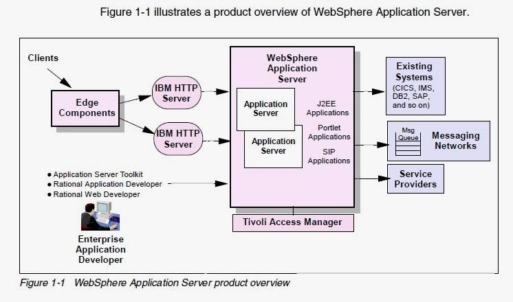 Abhishek's Blog - Websphere Application Server: Websphere Interview