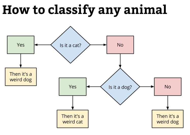 How to classify any animal flow chart