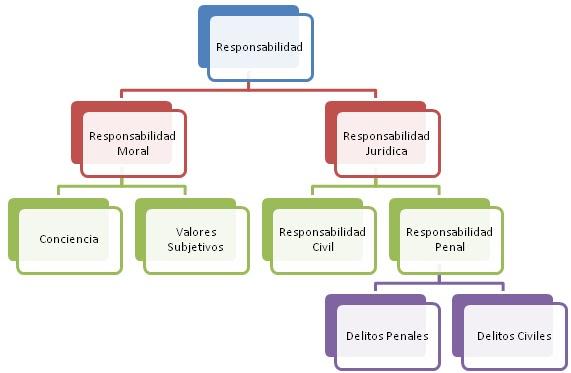 mapa de responsabilidades QUÉ ES LA ADOLESCENCIA?   La adolescencia en la actualidad.. mapa de responsabilidades