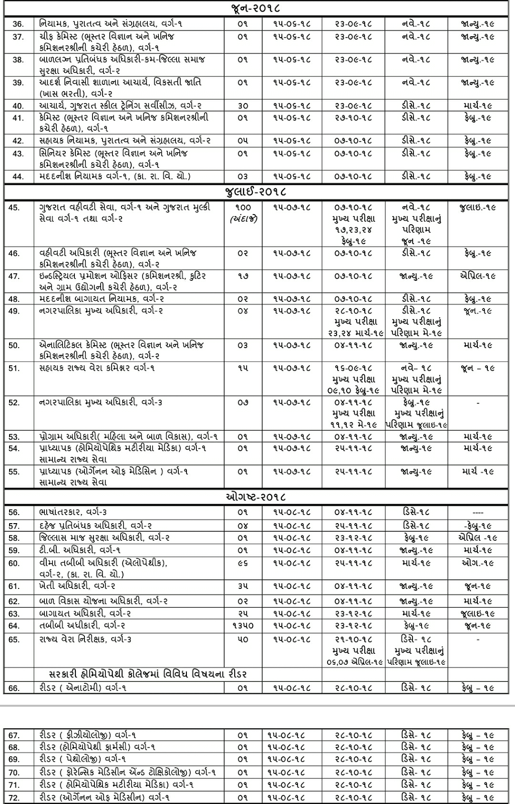 Gpsc Schedule of Advertisements