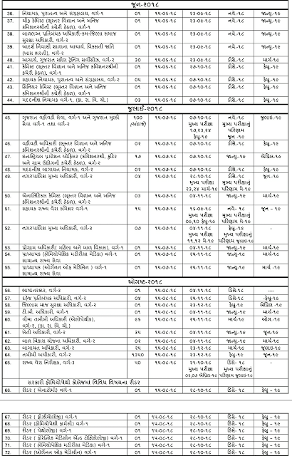 Gpsc Schedule of Advertisements