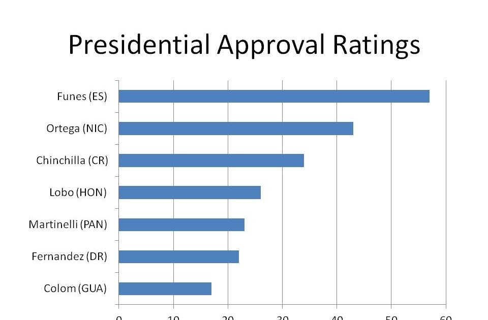 presidents approval rating - 960×630