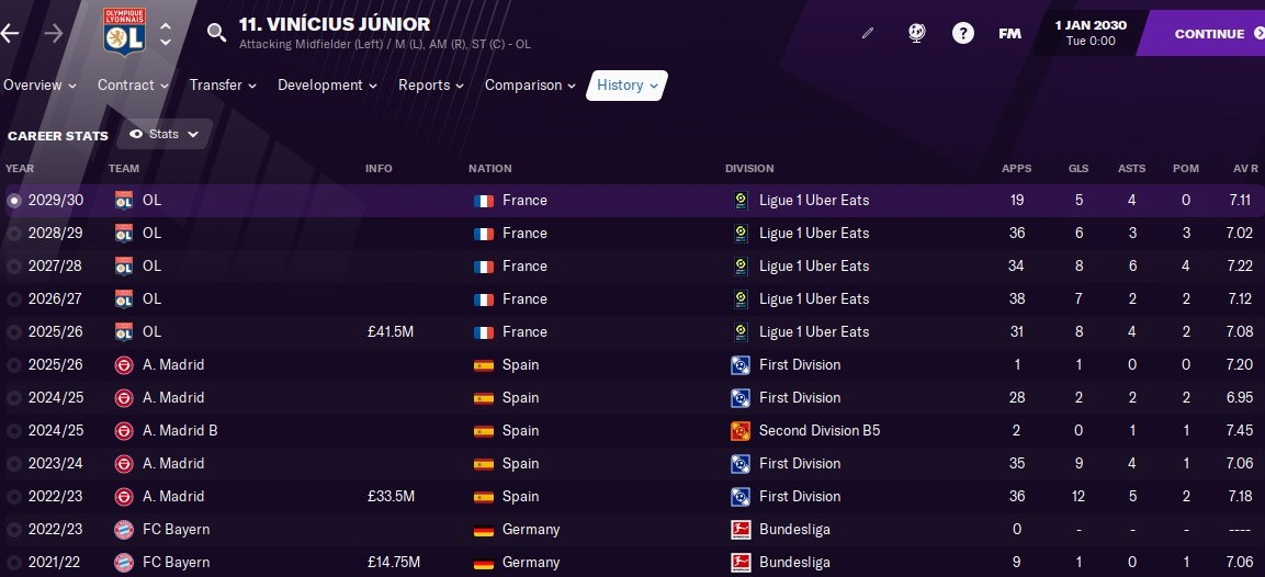 Vinicius Junior Manager FM21 FM2021