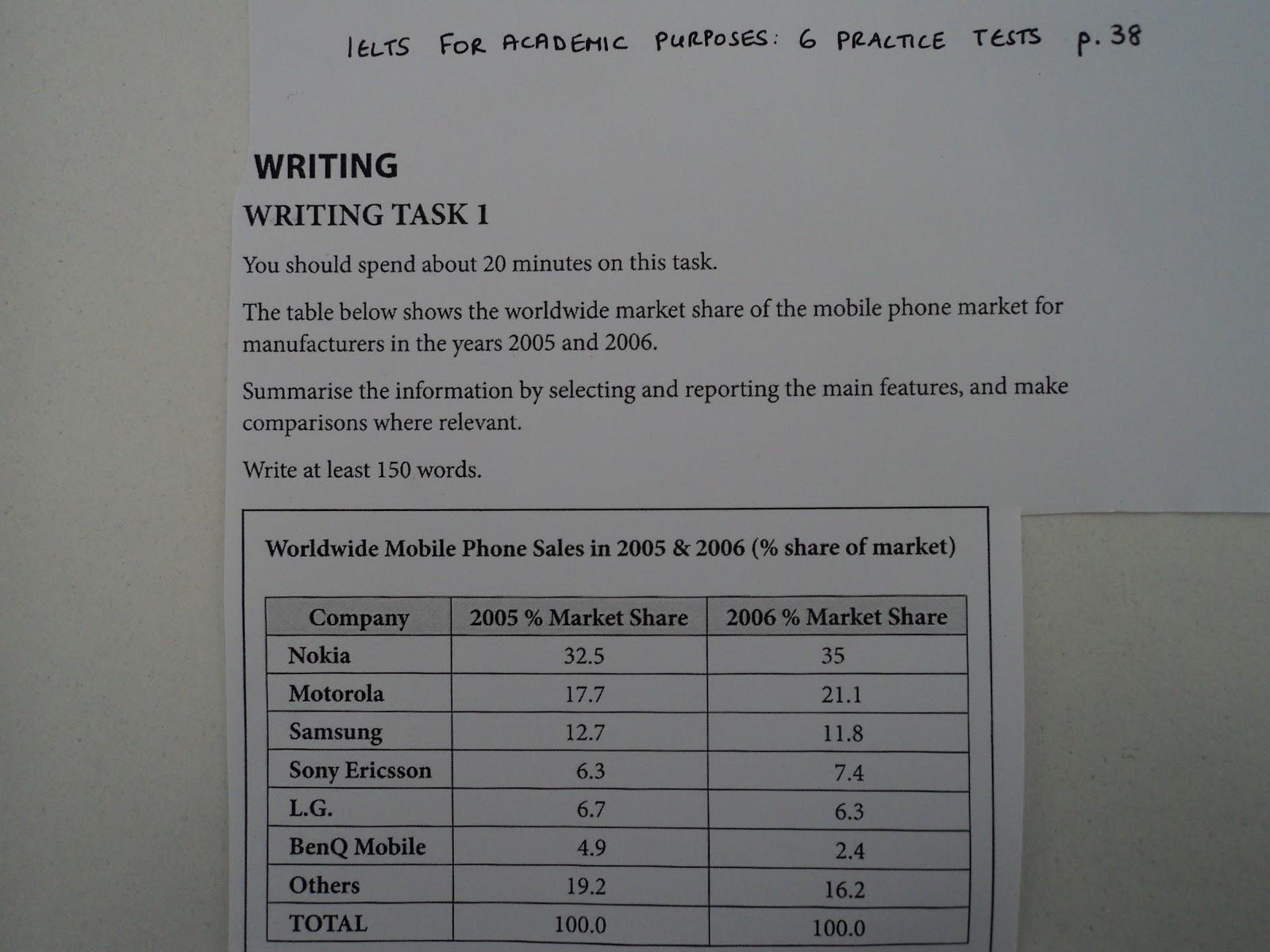 Advantages and Disadvantages Sample Essay