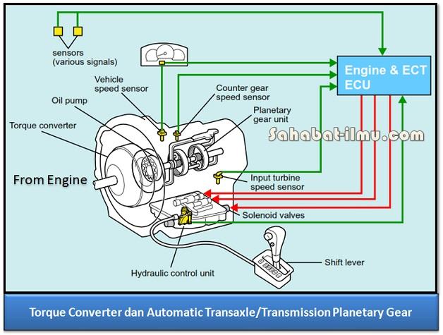 Torque Converter - Materi Lengkap Kopling Hidrolik (Hydraulic Clutch/Torque Converter)