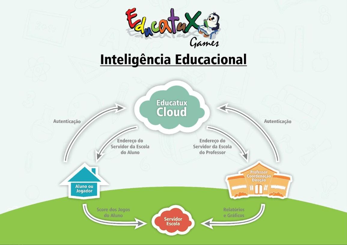 Representação do Processo de Inteligência Educacional